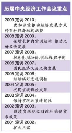 图为历届中央经济工作会议重点(资料图片)