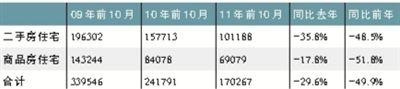 三年成交量对比。数据来源:北京中原地产