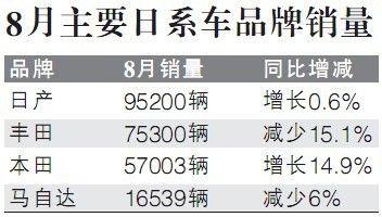 8月主要日系品牌销量。