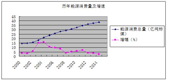 2014年能源消费总量仅增2.3% 创16年新低