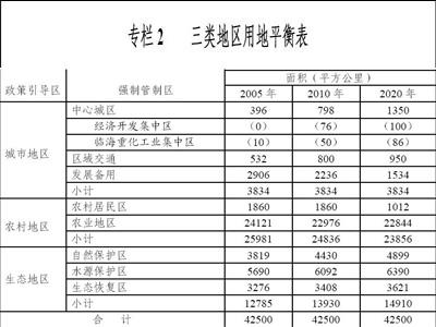 广西北部湾经济区发展规划(第三章)