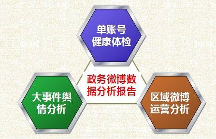 政务微博数据分析报告产品介绍