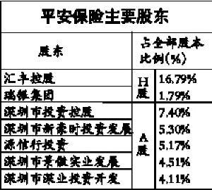 特稿:中国平安再融资方案获股东大会通过