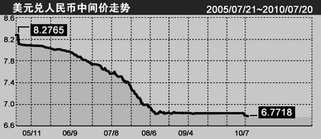 人民币对美元五年升值22%双向波动取代单向升值