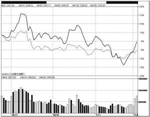 市场热点扩散五大板块领涨