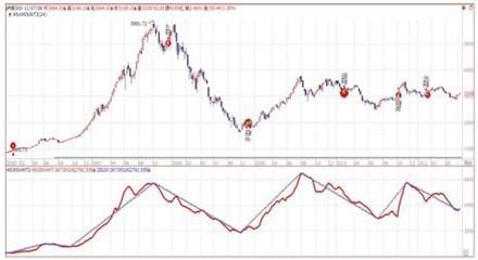 沪深300股指期货k线2月过了就是11月份