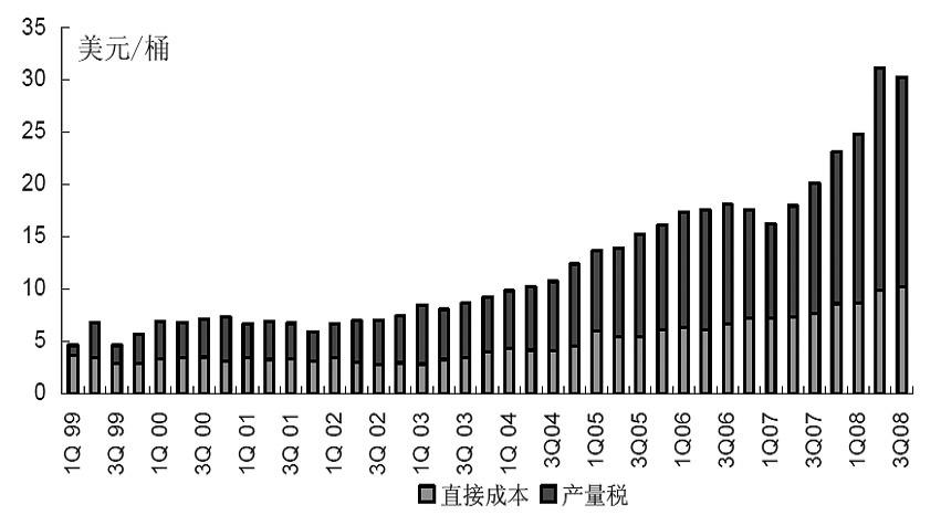 中海油和挪威国家石油现金操作成本