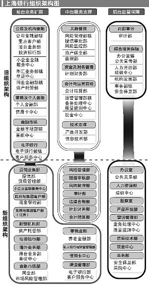 上海银行组织架构调整 未来重点发展四大业务