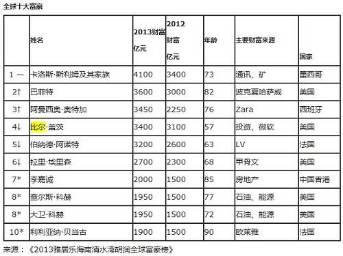 2013胡润全球富豪榜:比尔盖茨10年首次跌出前三
