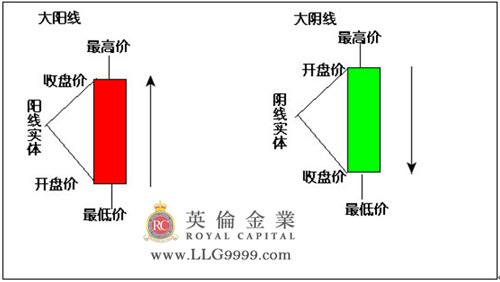 英伦金业:炒黄金大阳线和大阴线是甚么?_黄金
