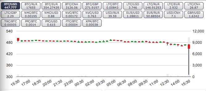 比特币暴跌带头 电子货币遭遇黑色星期一
