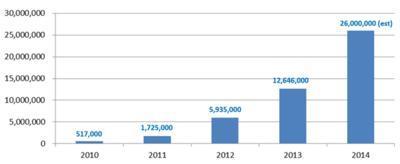 爱茉莉太平洋引领全球气垫风潮累计售出将逾5000万件气垫类产品