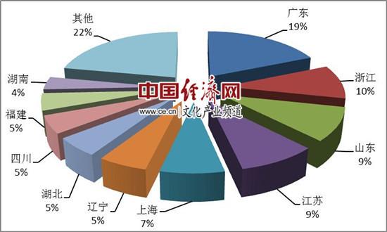 图3:第一季度国内旅游组织人次排名前十位的地区