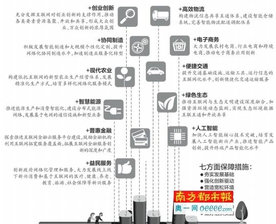 """""""互联网+""""11项行动出炉2025年初步形成新经济形态"""