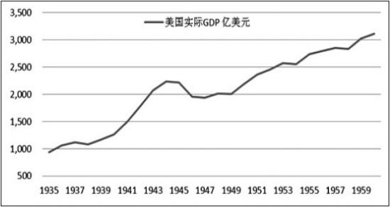 浅析马歇尔计划对美国经济的影响