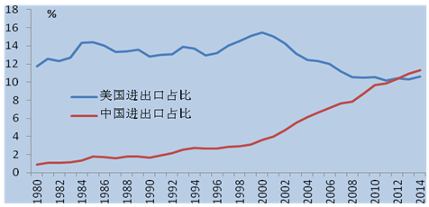 贸易,着力破解制约外贸发展的深层次矛盾
