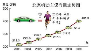 三高四低梗阻北京交通 2015年开车和跑步等速?