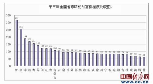 全国相对富裕地区排行出炉:广东东莞居首