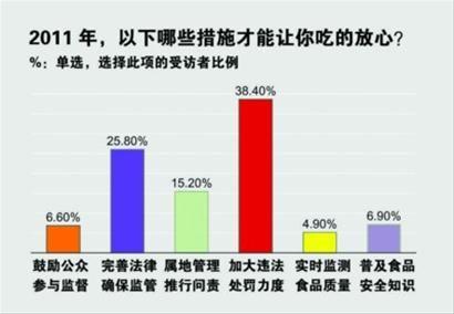 2011百姓关注民生热点:物价收入住房位列前三