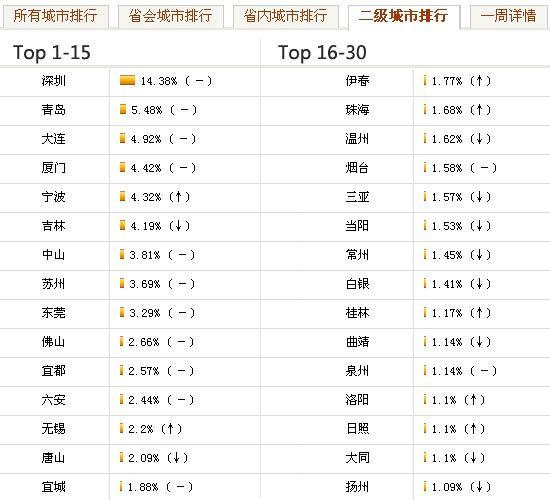 二线城市媒体关注排行Top30(3.8-3.14)