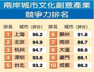 两岸城市文创竞争力排名出炉 京沪领跑台北第五