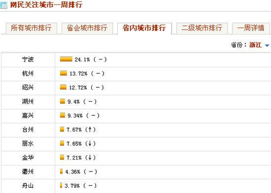 浙江省内城市网民关注排行Top10(4.5-4.11)