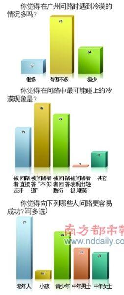 """广州""""创文""""失利原因之一:问路无应答(组图)"""