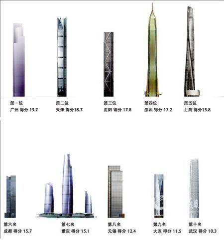 在建摩天楼广州居全国第一 排行榜遭质疑