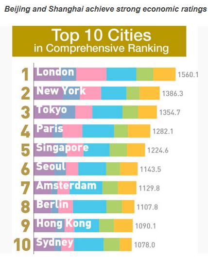2017全球城市实力榜出炉 北京上海经济指标抢眼