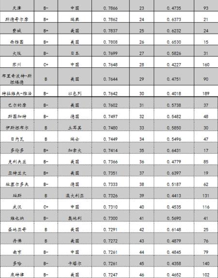 全球城市竞争力榜单:纽约居首 中国21城入围百强