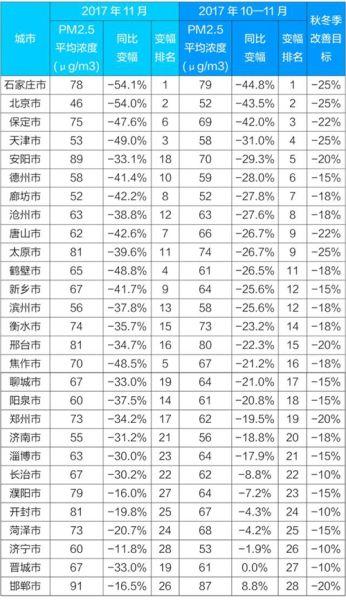 """京津冀及周边""""2+26""""城10―11月PM2.5平均浓度降22.6%"""