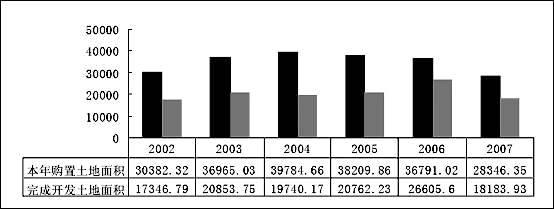 股市动态分析:地产股还有没有戏(2)