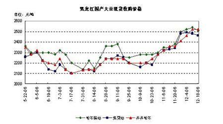 市场展望:2007年国内外大豆走势保持上升基调