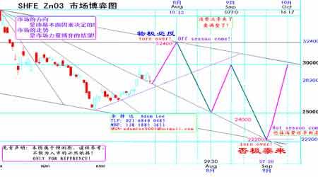 期铜市场调整蓄势铜价意欲挑战8700美元(4)
