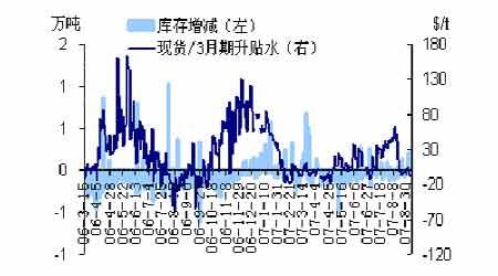 受伦锌大幅下跌带动沪锌期价开始探底行情