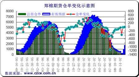 国内金融政策利空影响棉价短期区间整理为主(2)
