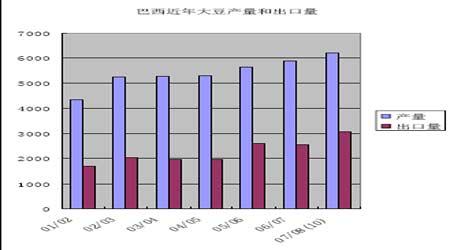 豆市研究:豆油市场需求推动后市有望再冲新高(3)