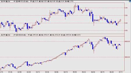期指发现机制在指数成份股投资中的应用