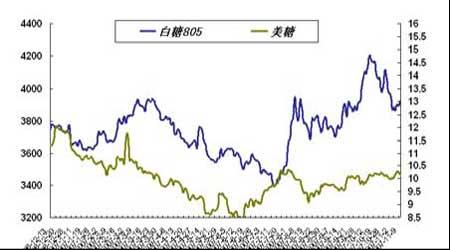 套利研究:大豆市场消费升温近强远弱格局再现(2)