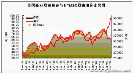 原油冬季需求启动百元大关前暂时调整步伐(4)