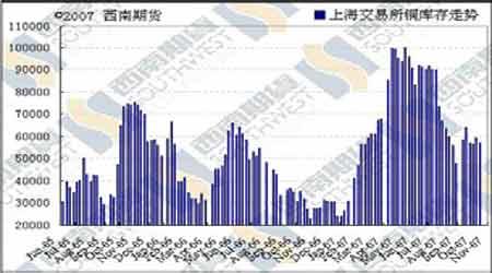 消息刺激但趋势不改期铜价格跌宕起伏(2)