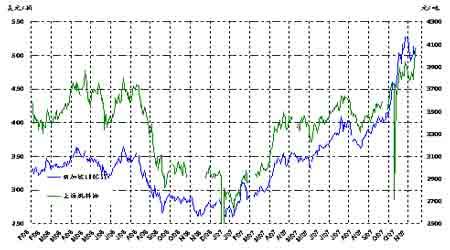 原油再度挑战100美元周边市场疲弱缺乏信心