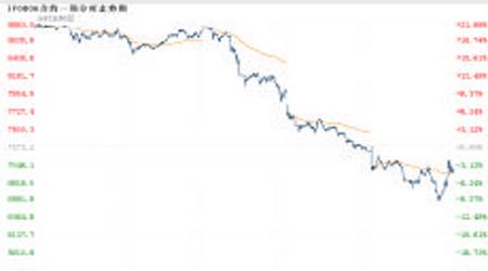 股指研究:期指急速下挫急跌之后酝酿反弹