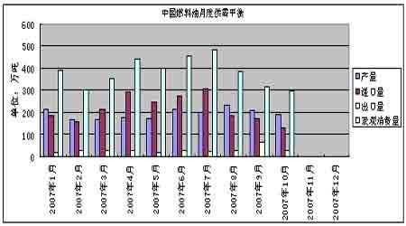 投资报告:燃料油期现补涨强中显弱(3)