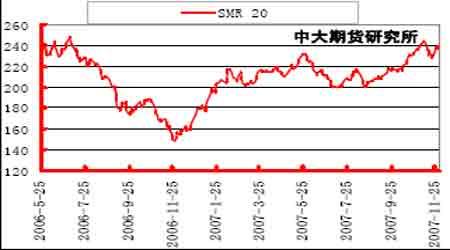 投资报告:胶价后期关注中线买入机会的把握(3)
