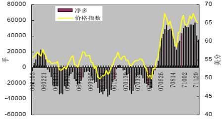 市场研究:棉价减仓调整后市下寻支撑(3)