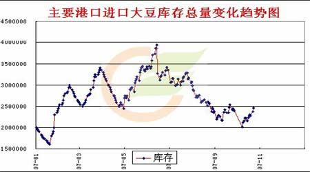 豆油市场需求推动后市有望再冲新高(2)