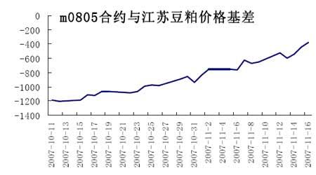 近期豆粕市场套期保值方案(2)