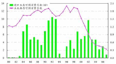 2008农产品宏观投资策略分析
