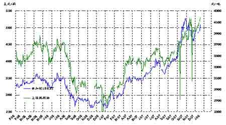 资金再度关注原油推升油价突破100美元